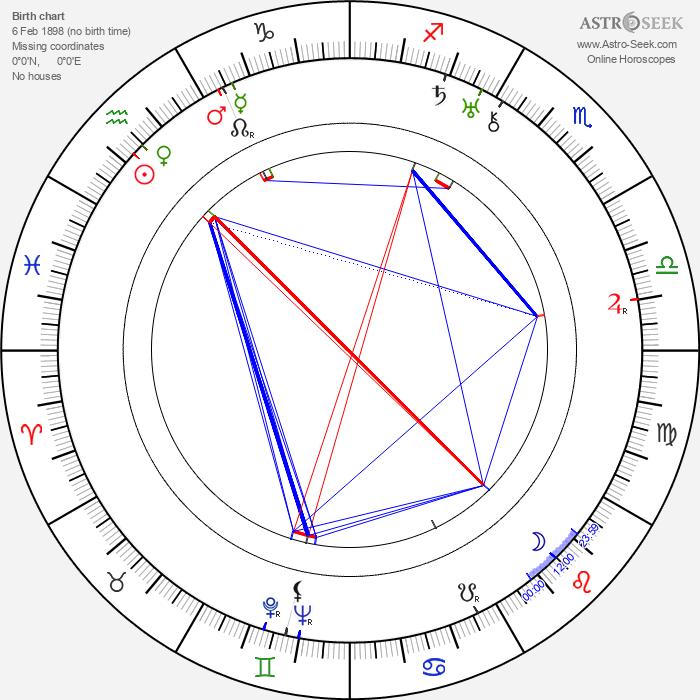 Sándor Peti - Astrology Natal Birth Chart