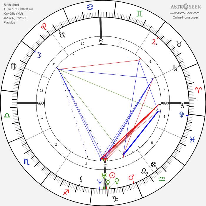 Sándor Petőfi - Astrology Natal Birth Chart