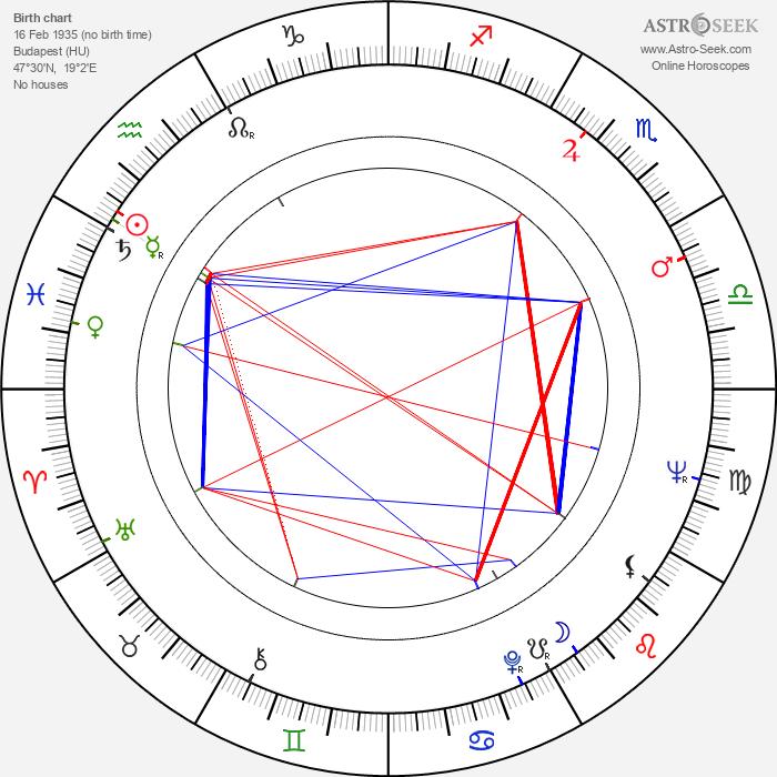 Sándor Reisenbüchler - Astrology Natal Birth Chart