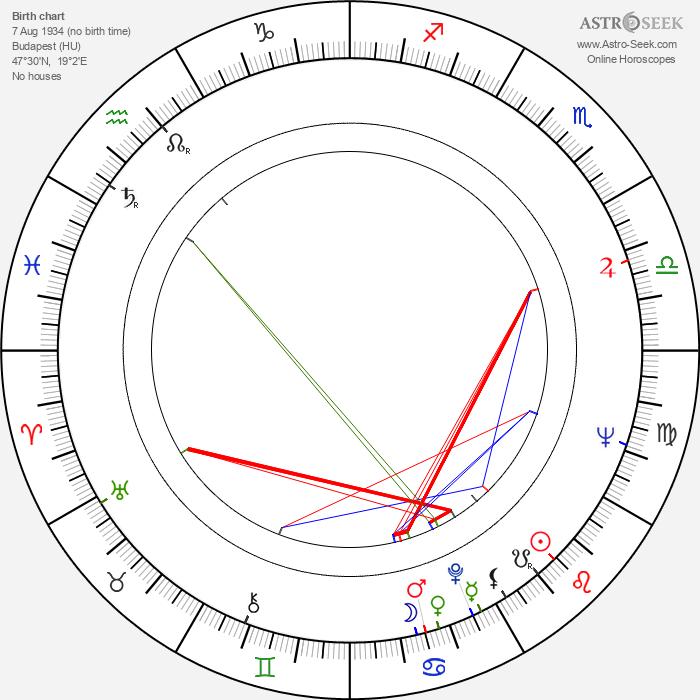 Sándor Simó - Astrology Natal Birth Chart