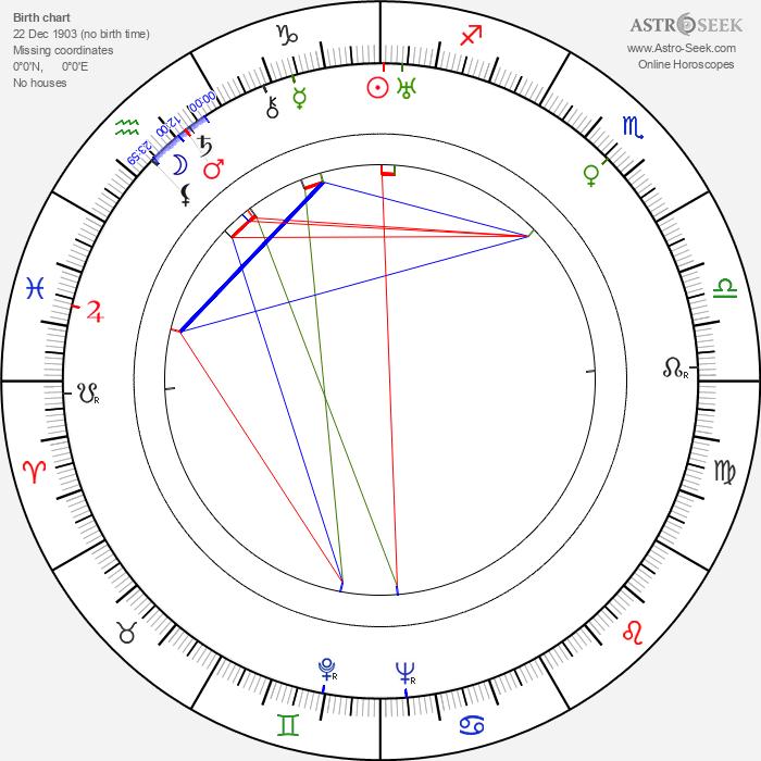 Sándor Tompa - Astrology Natal Birth Chart