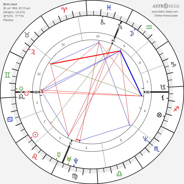 Sandra Bullock - Astrology Natal Birth Chart