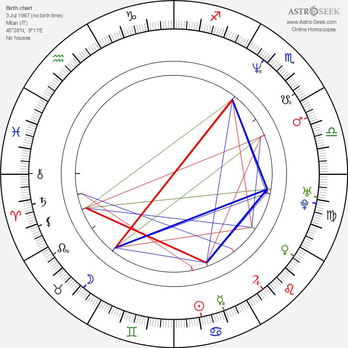 Sandra Ceccarelli - Astrology Natal Birth Chart