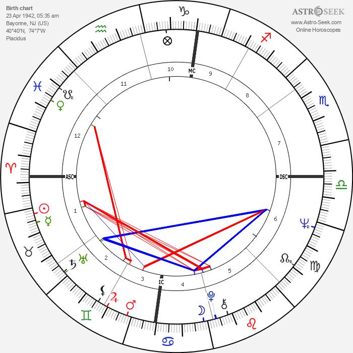 Sandra Dee - Astrology Natal Birth Chart