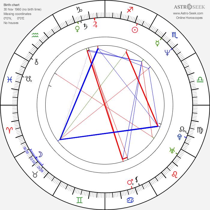 Sandra Goldbacher - Astrology Natal Birth Chart