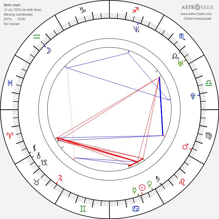 Sandra Kazíková - Astrology Natal Birth Chart