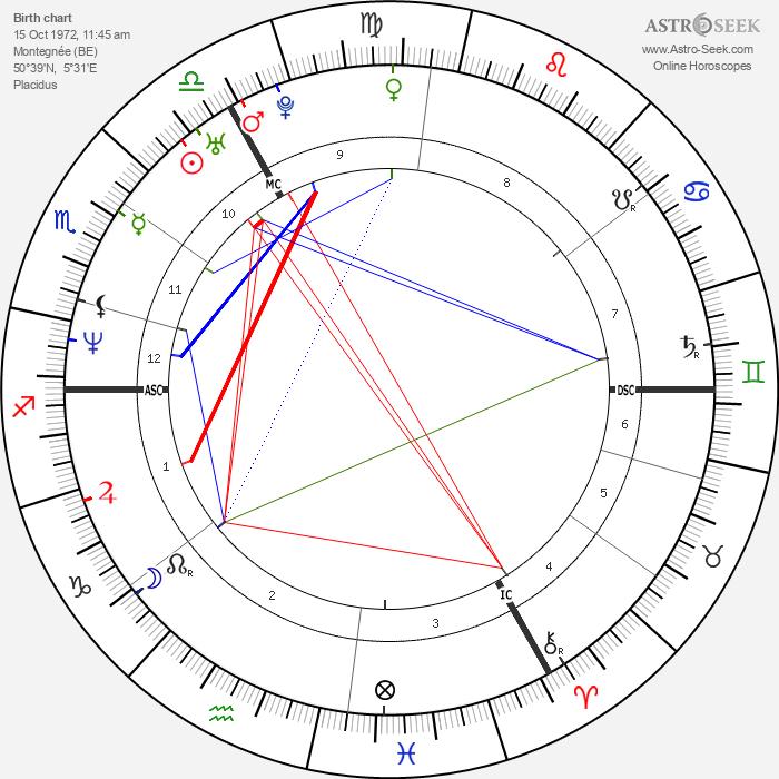 Sandra Kim - Astrology Natal Birth Chart