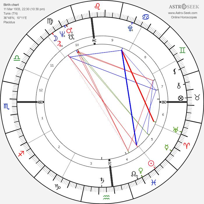Sandra Milo - Astrology Natal Birth Chart