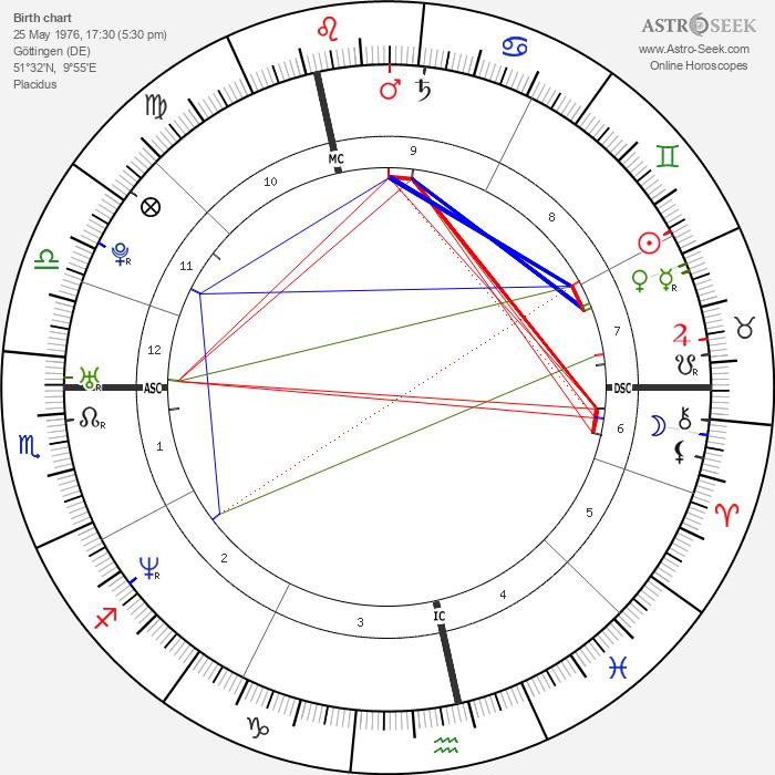 Sandra Nasic - Astrology Natal Birth Chart