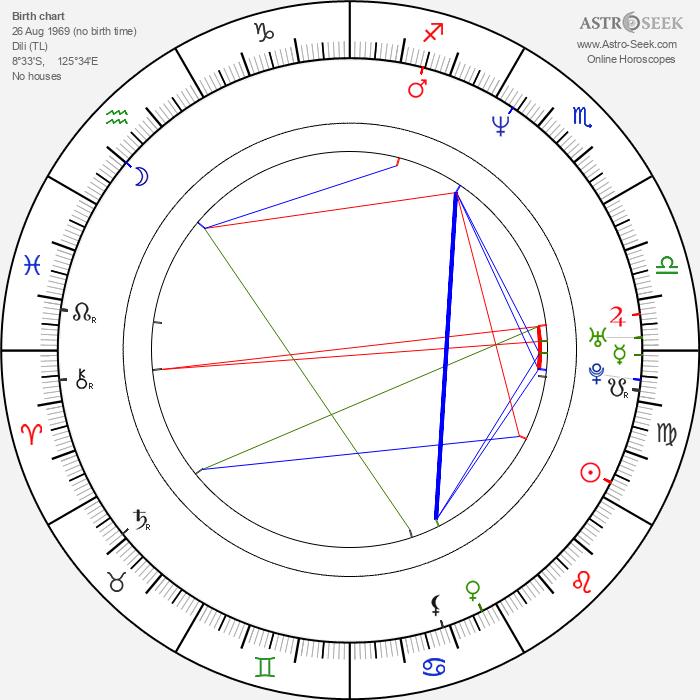Sandra Pires - Astrology Natal Birth Chart