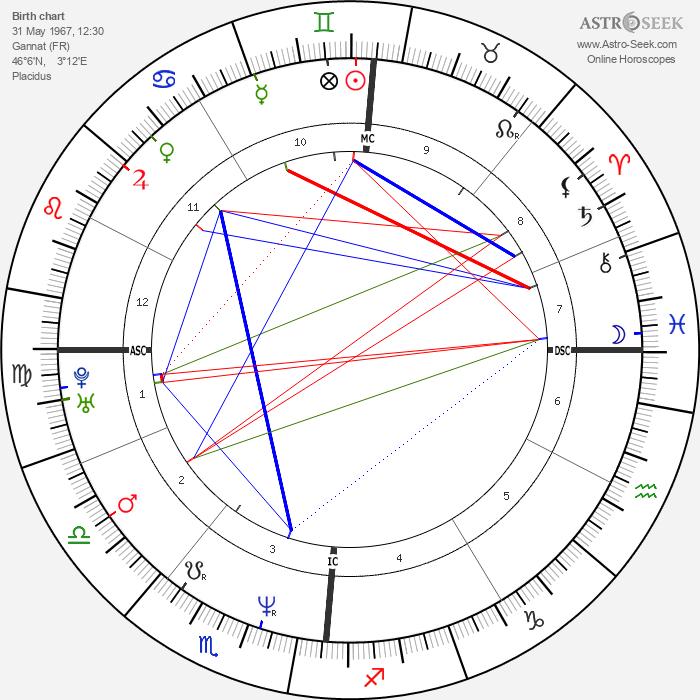Sandrine Bonnaire - Astrology Natal Birth Chart