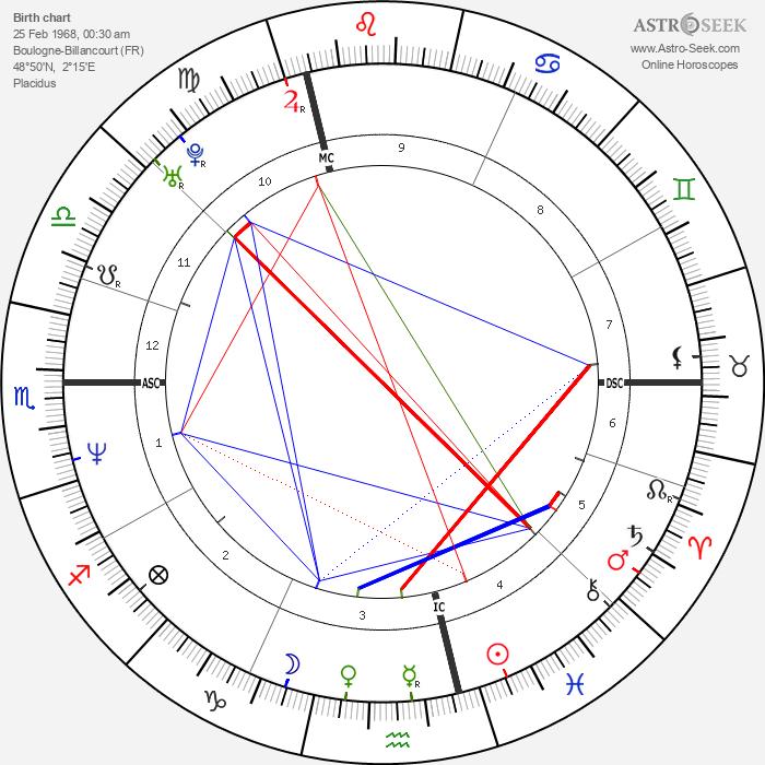 Sandrine Kiberlain - Astrology Natal Birth Chart