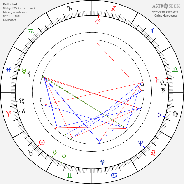 Sandro Key-Åberg - Astrology Natal Birth Chart