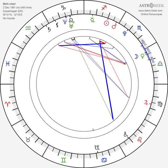 Sandro Lohmann - Astrology Natal Birth Chart