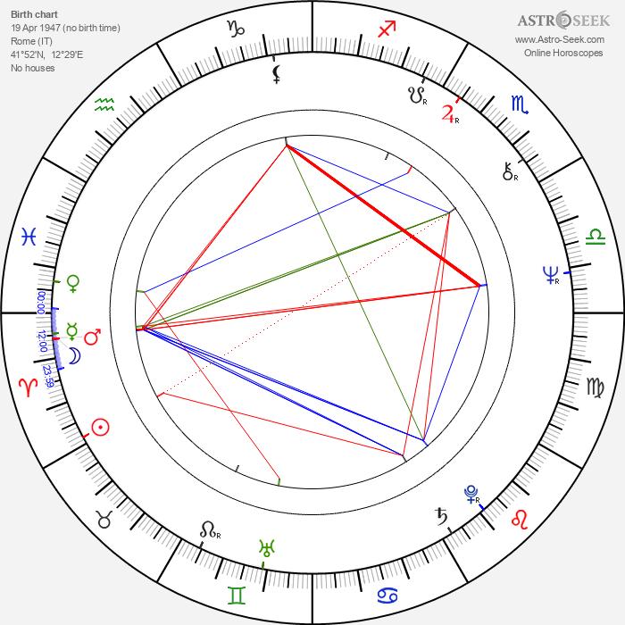 Sandro Petraglia - Astrology Natal Birth Chart