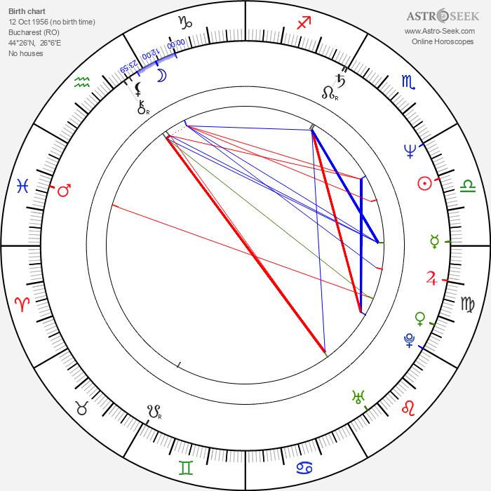 Sandu Mihai Gruia - Astrology Natal Birth Chart