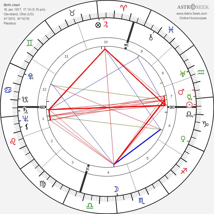 Sandy Block - Astrology Natal Birth Chart