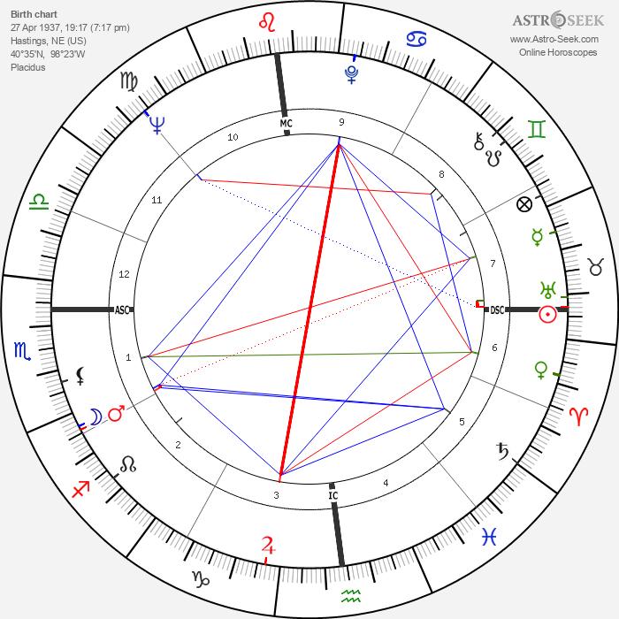 Sandy Dennis - Astrology Natal Birth Chart
