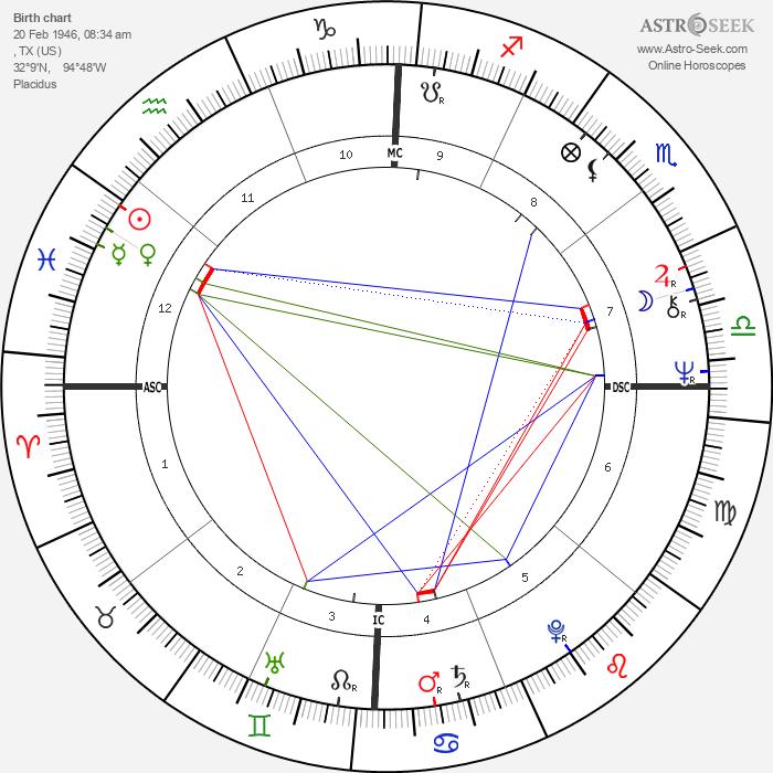 Sandy Duncan - Astrology Natal Birth Chart