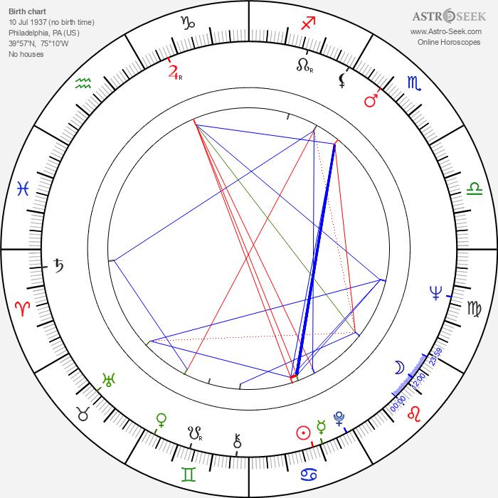 Sandy Stewart - Astrology Natal Birth Chart