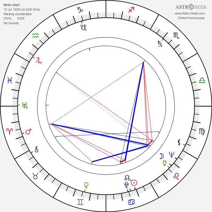 Sandy Ward - Astrology Natal Birth Chart