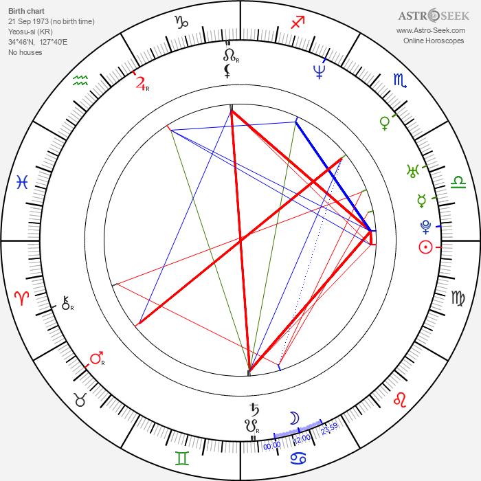 Sang-hyun Yoon - Astrology Natal Birth Chart