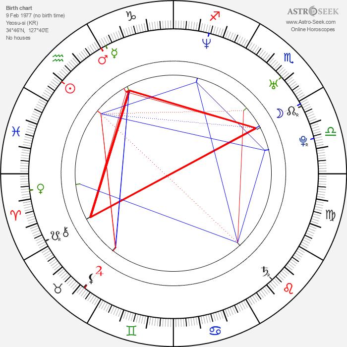 Sang-jin Han - Astrology Natal Birth Chart