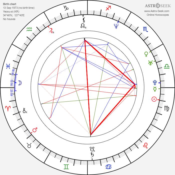 Sang-joon Park - Astrology Natal Birth Chart