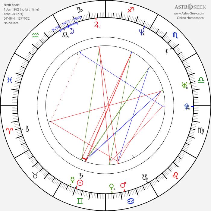 Sang-kyung Kim - Astrology Natal Birth Chart