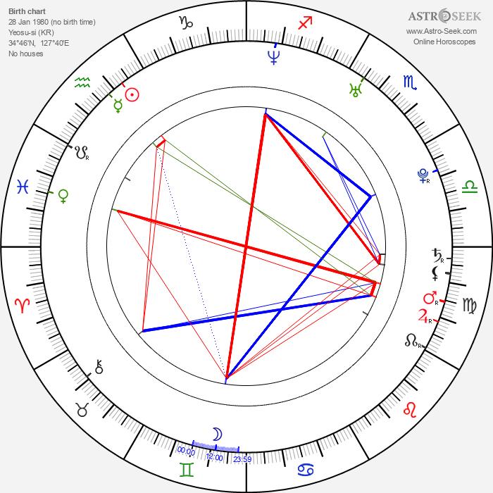 Sang Man Kim - Astrology Natal Birth Chart