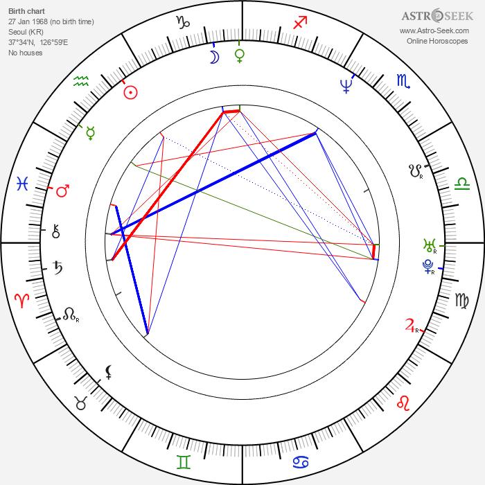 Sang-myeon Park - Astrology Natal Birth Chart