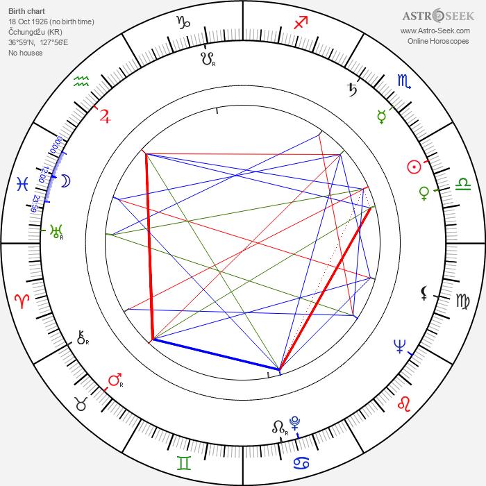 Sang-ok Shin - Astrology Natal Birth Chart