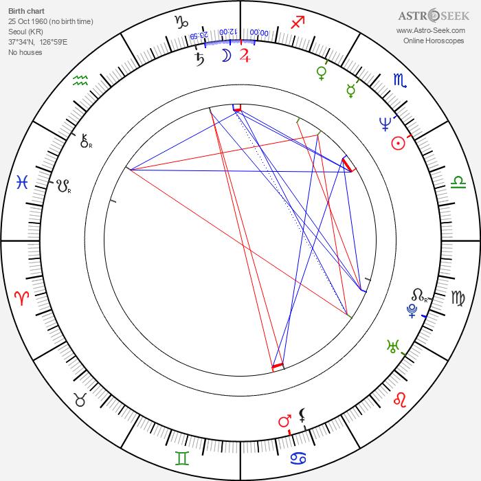 Sang-soo Hong - Astrology Natal Birth Chart