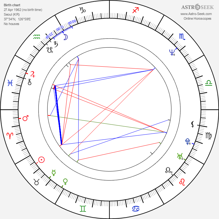 Sang-soo Im - Astrology Natal Birth Chart