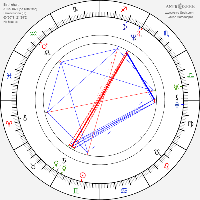 Sani - Astrology Natal Birth Chart
