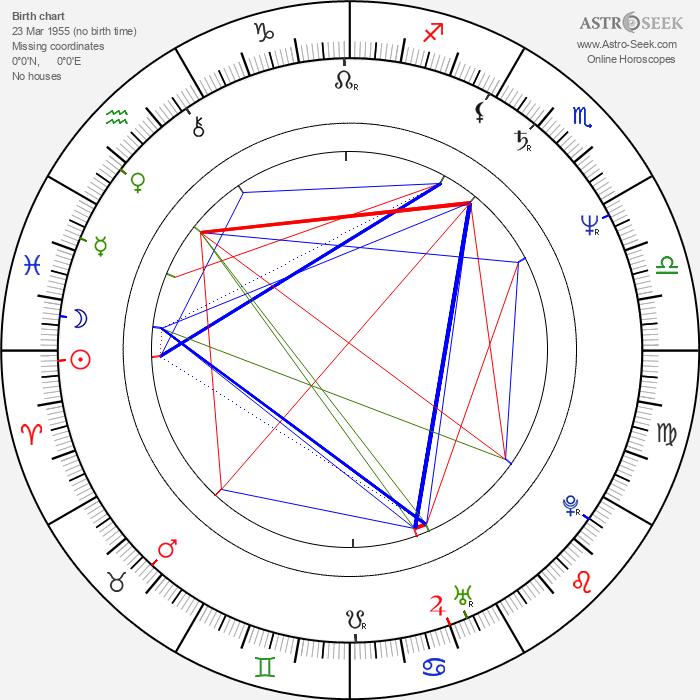 Sanja Milosavljevic - Astrology Natal Birth Chart
