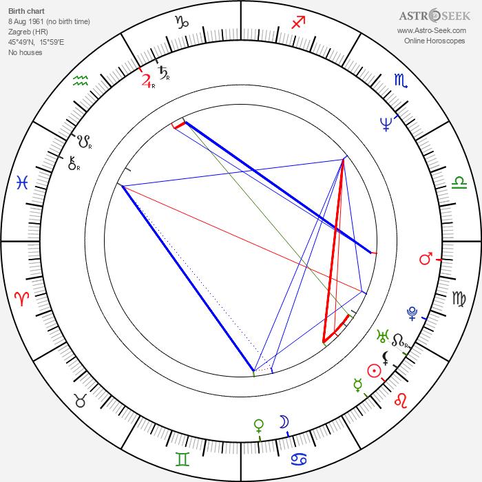 Sanja Vejnovic - Astrology Natal Birth Chart