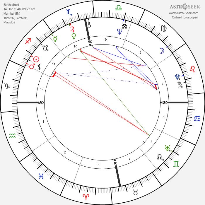 Sanjay Gandhi - Astrology Natal Birth Chart
