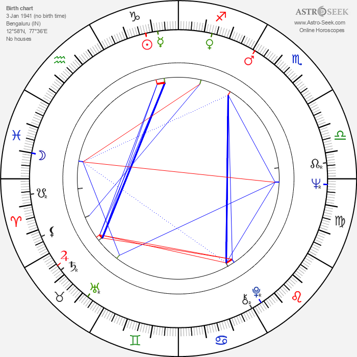 Sanjay Khan - Astrology Natal Birth Chart