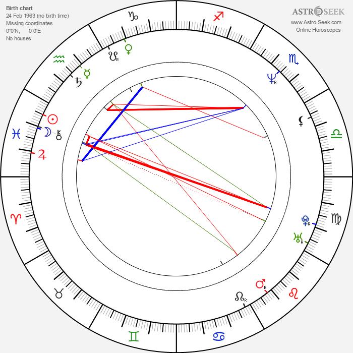 Sanjay Leela Bhansali - Astrology Natal Birth Chart