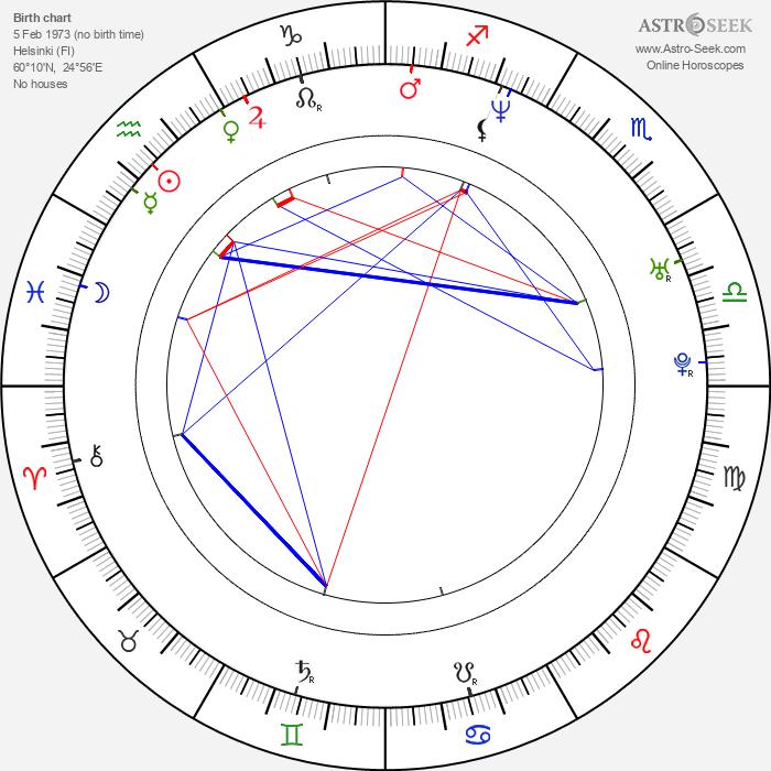 Sanna Myrttinen - Astrology Natal Birth Chart