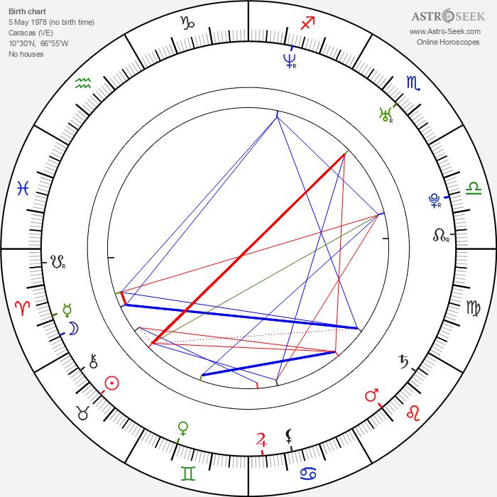 Santiago Cabrera - Astrology Natal Birth Chart