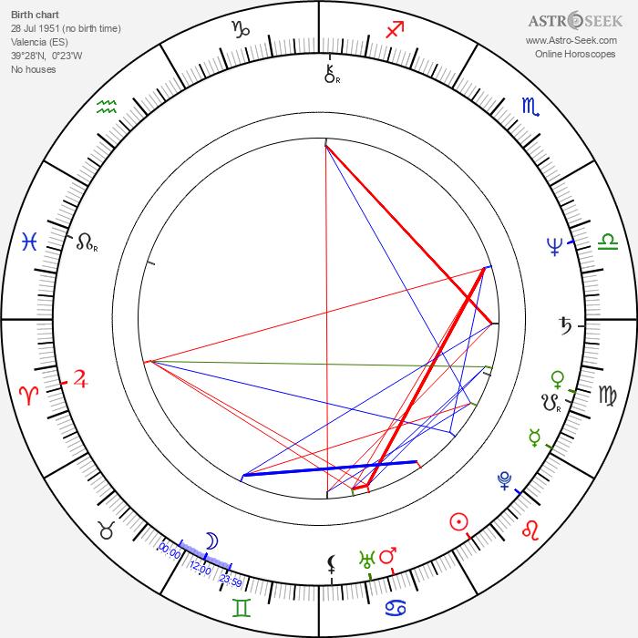Santiago Calatrava - Astrology Natal Birth Chart