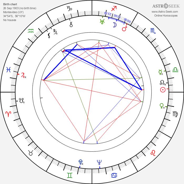 Santiago Gómez Cou - Astrology Natal Birth Chart
