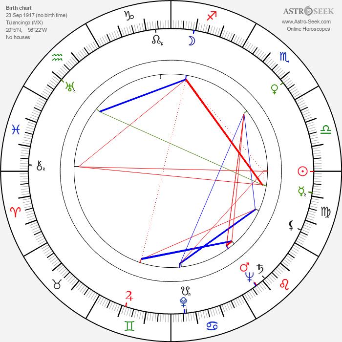 Santo - Astrology Natal Birth Chart