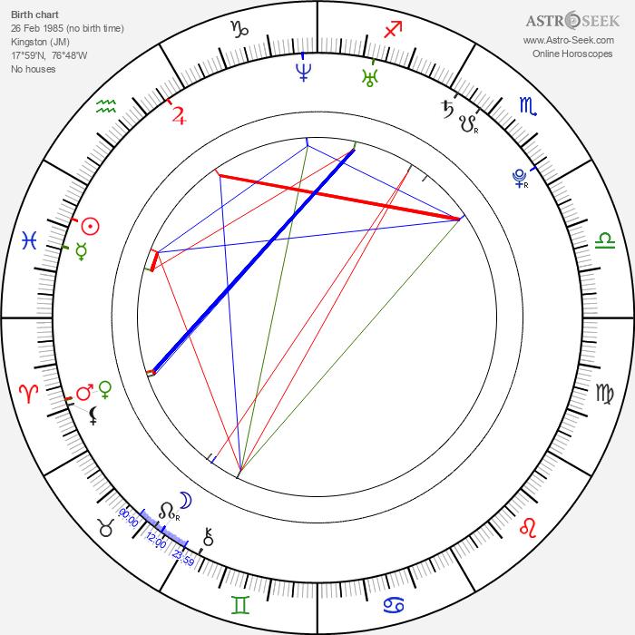 Sanya Richards - Astrology Natal Birth Chart