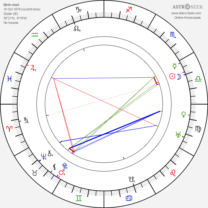Sara Allgood - Astrology Natal Birth Chart
