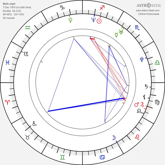 Sara Bareilles - Astrology Natal Birth Chart