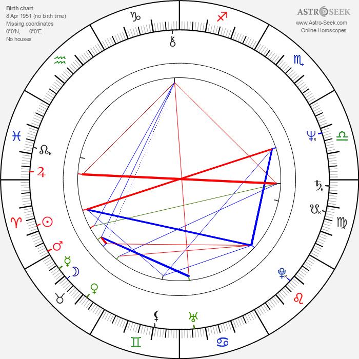 Sara Botsford - Astrology Natal Birth Chart