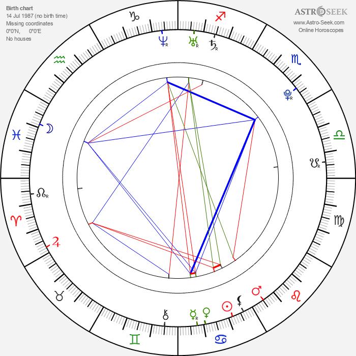 Sara Canning - Astrology Natal Birth Chart